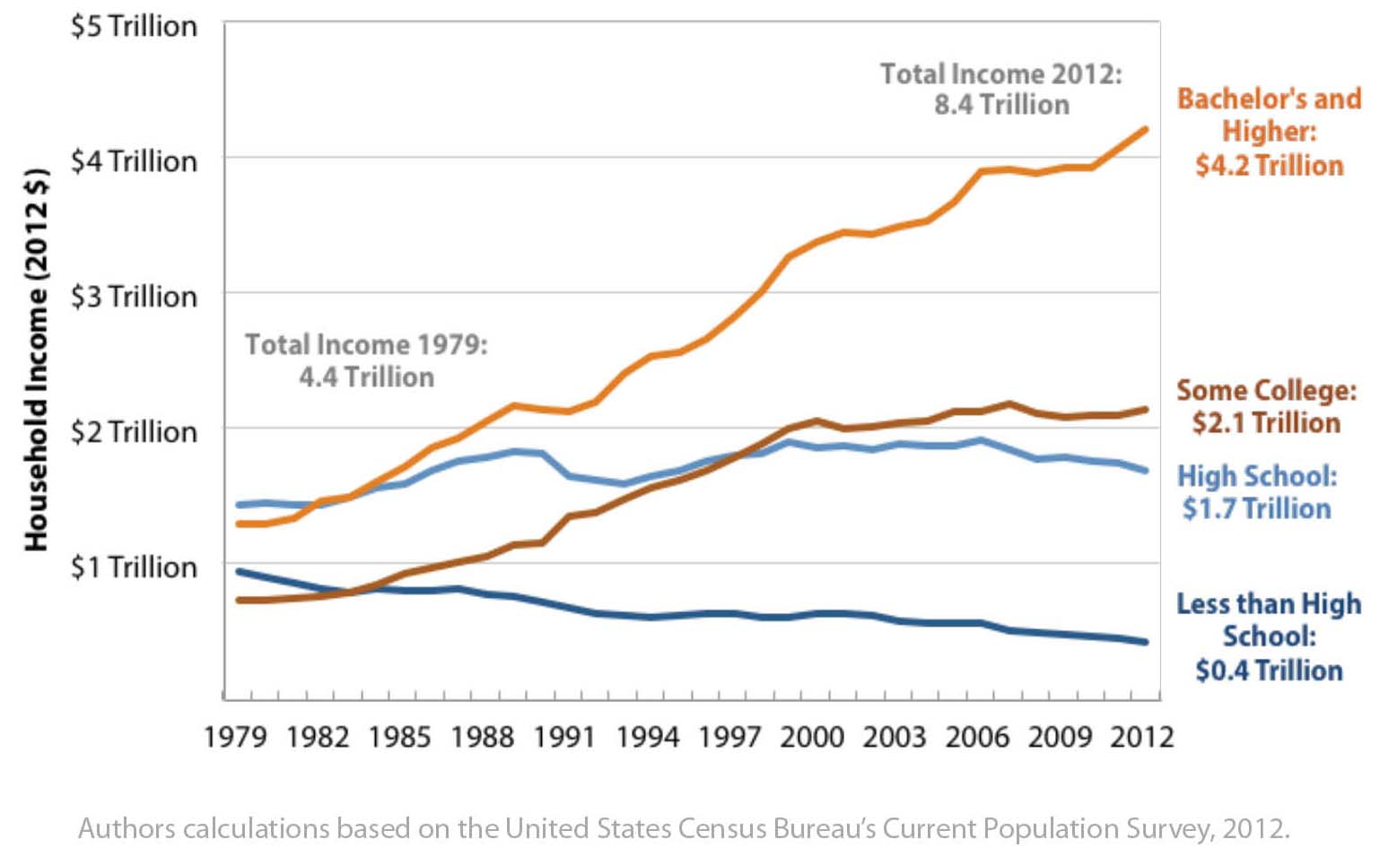 Aggregate Household Income by Educational Attainment