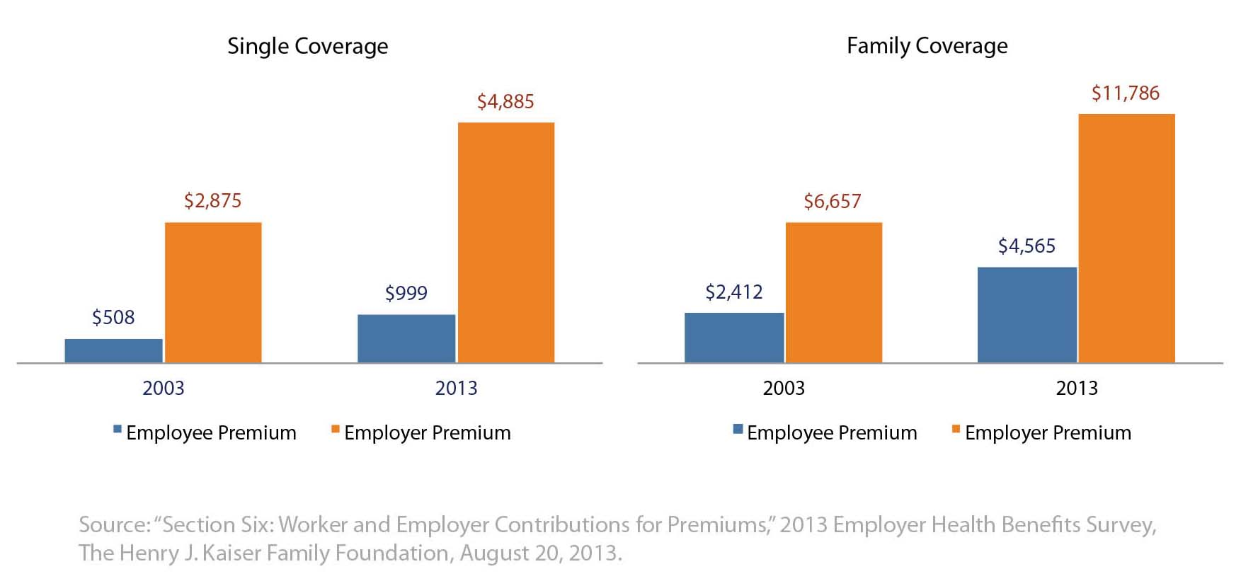 Cost of Health Insurance Premiums 2003-2013 (nominal dollars)