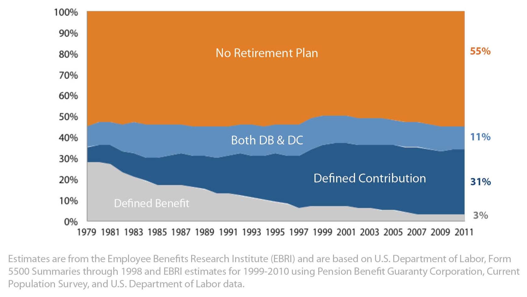 Private Sector Workers Participating in an Employment Based Retirement Plan, By Type, Among All Workers 1979-2011