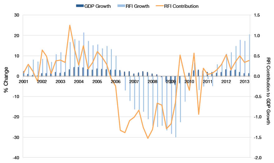 RFI as a Contribution to GDP