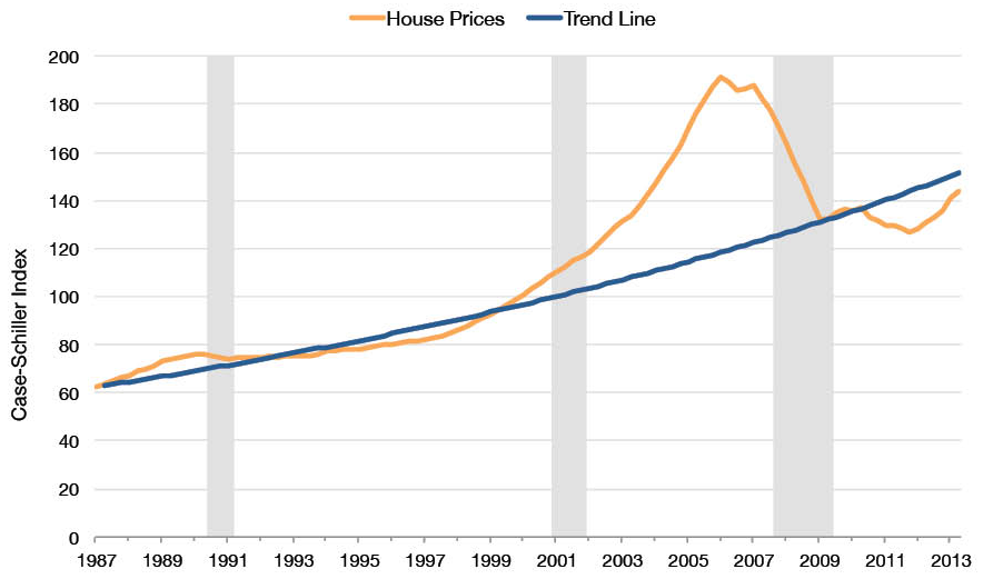 Home Prices Before, During, and After the Financial Crisis