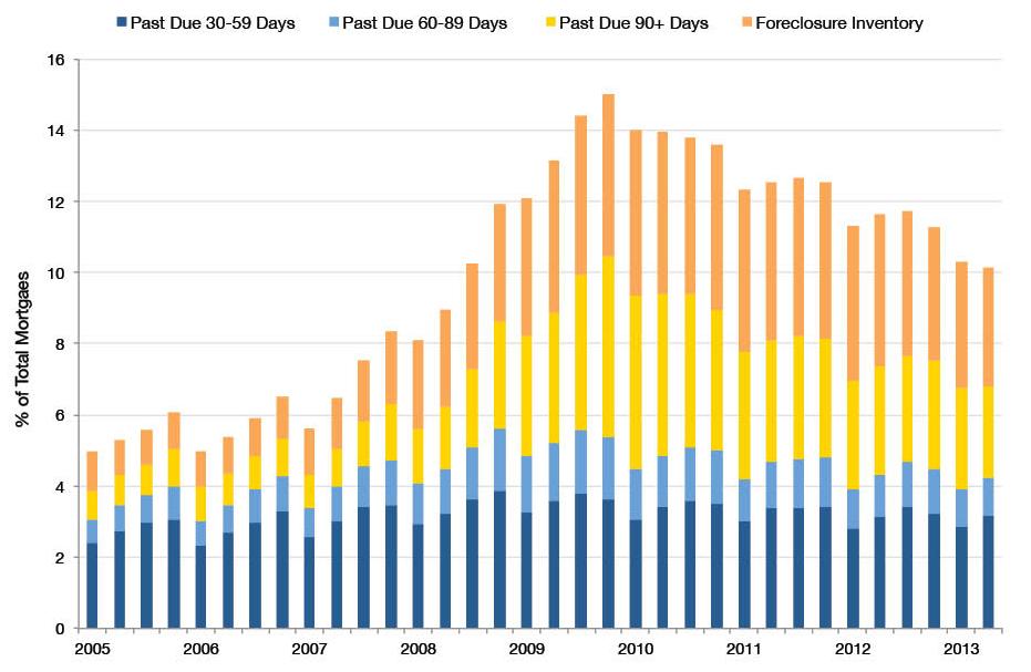 Mortgage Delinquencies in Foreclosure Process