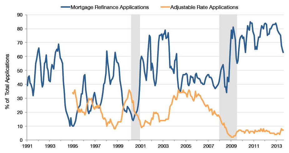 Adjustable Rate and Refinance Mortgage Applications as Percent of Total Applications