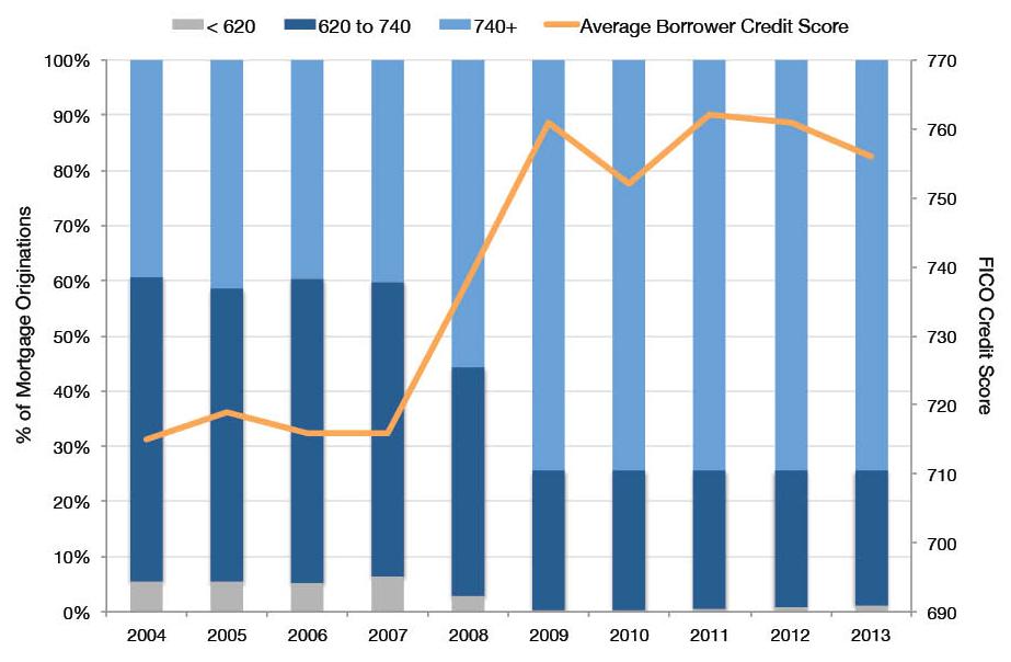 Borrower FICO Score at Mortgage Origination