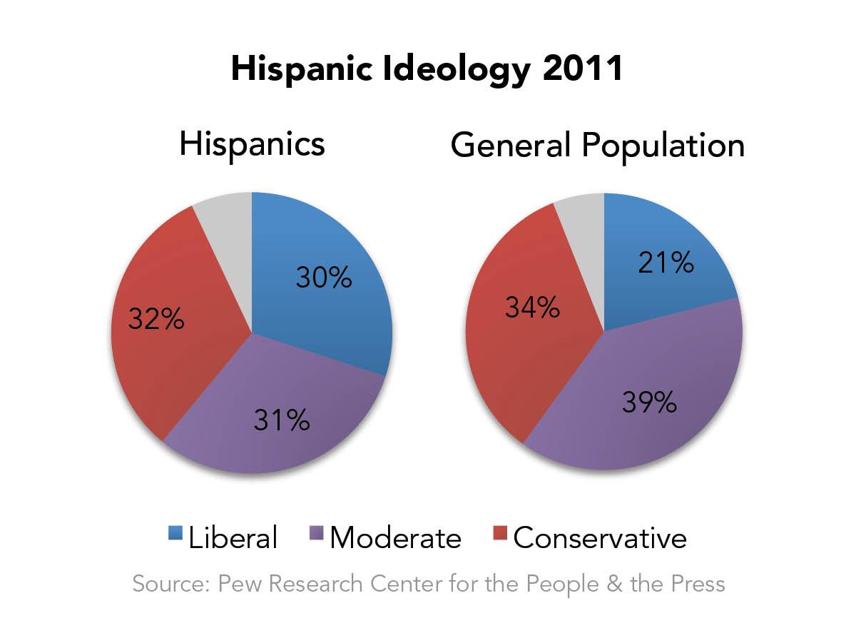 Hispanic Ideology 2011