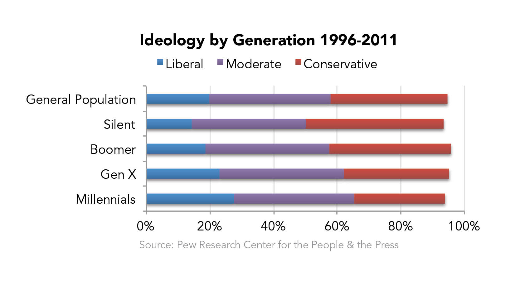 Ideology by Generation