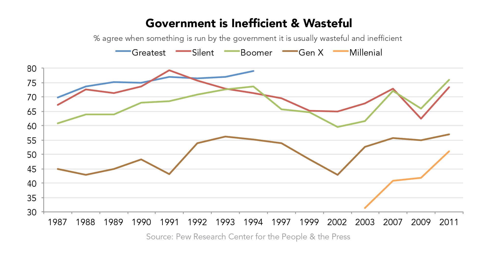 Government is Inefficient and Wasteful