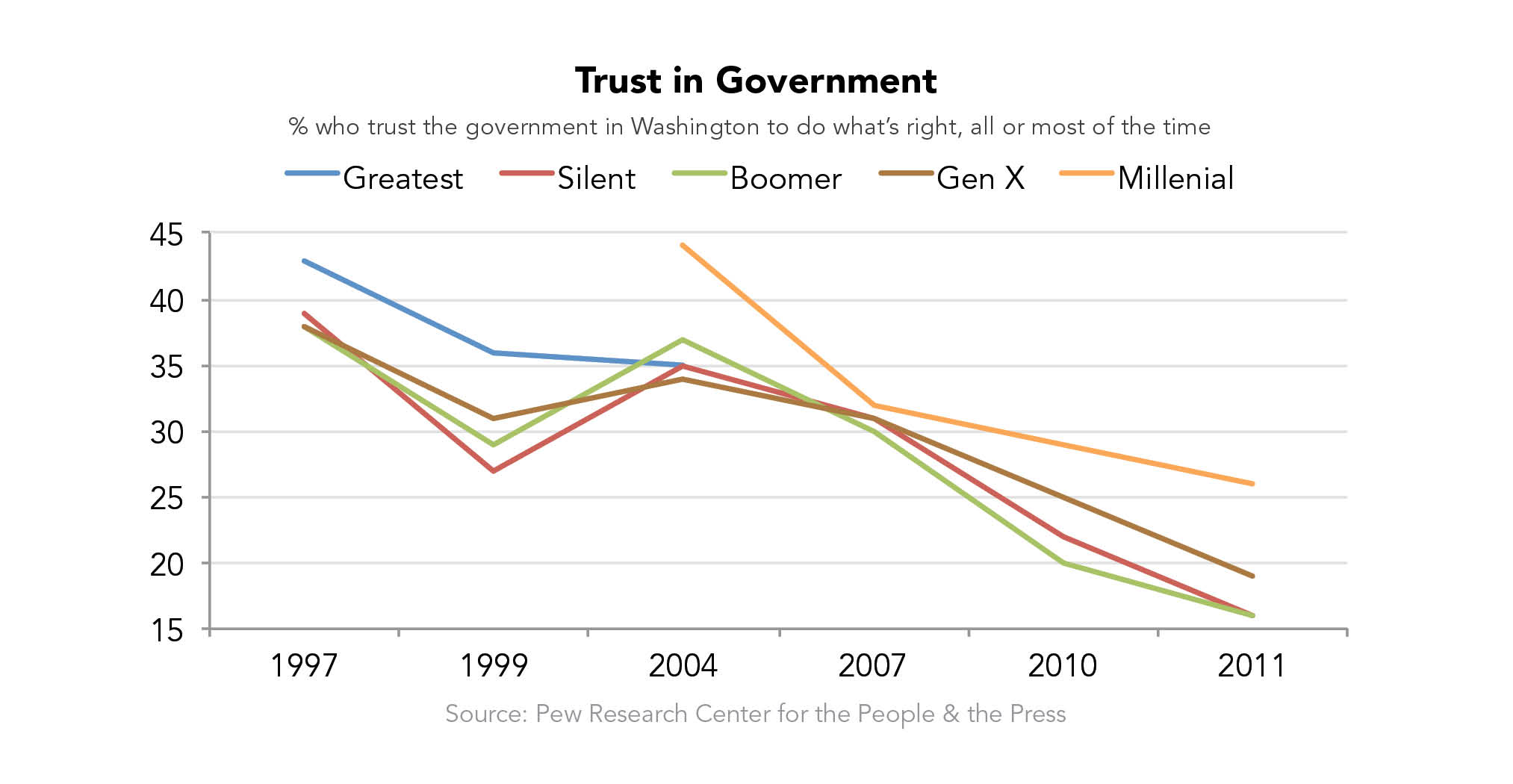 Trust in Government