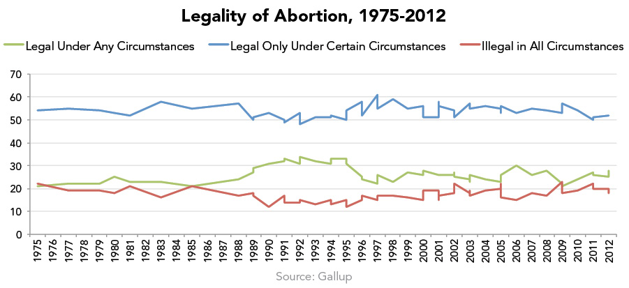 Legality of Abortion, 1975-2012