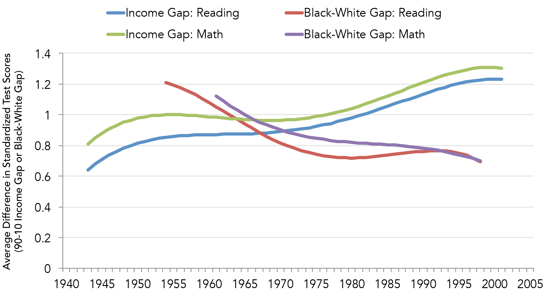 Comparing the Income and Black-White Achievement Gaps