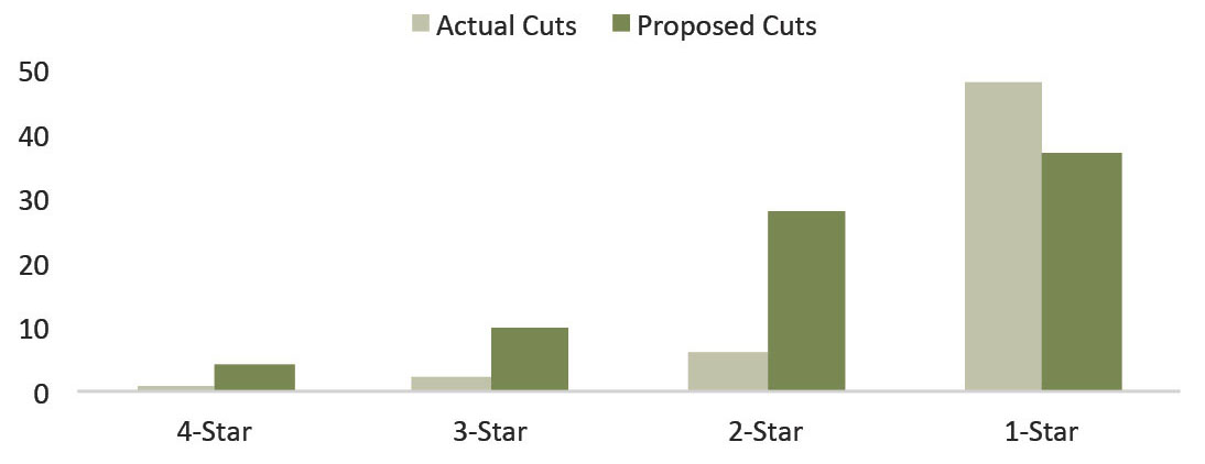 Actual G/FO Cuts vs. Gates