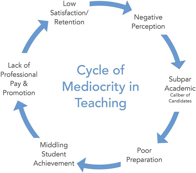 Cycle of Mediocrity in Teaching