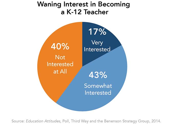Waning Interest in Becoming a K-12 Teacher