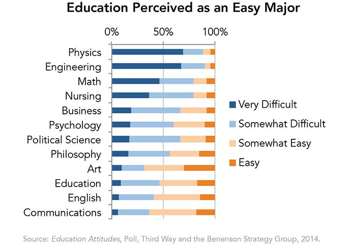 Education Perceived as an Easy Major
