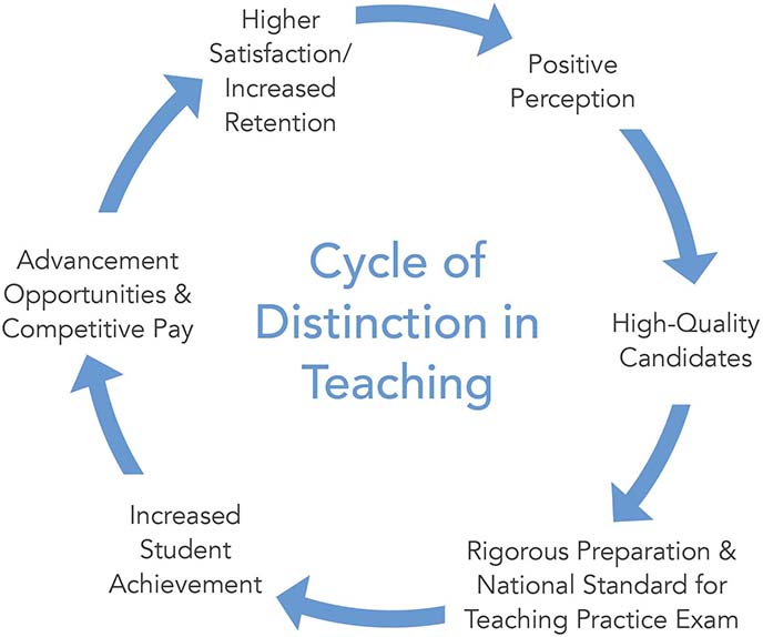 Cycle of Distinction in Teaching