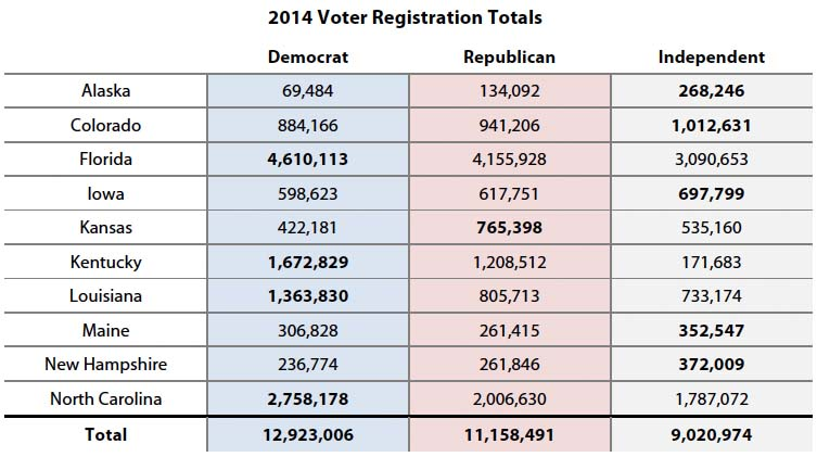 2014 Voter Registration Totals