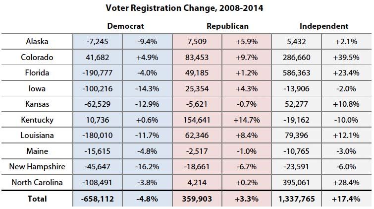 Voter Registration Change, 2008-2014
