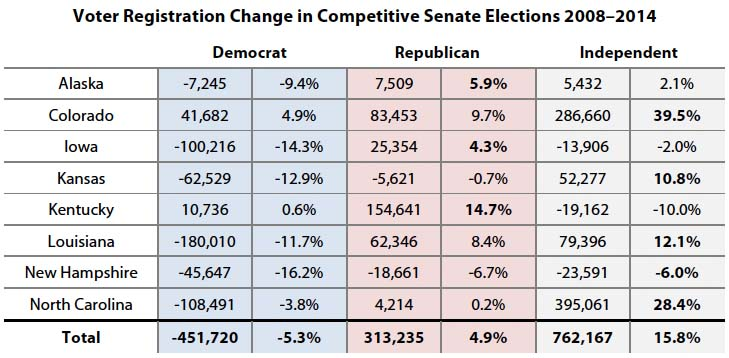 Voter Registration Change in Competitive Senate Elections 2008–2014