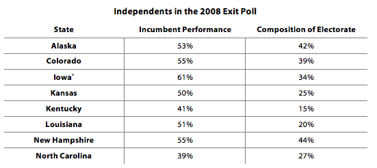 Independents in the 2008 Exit Poll