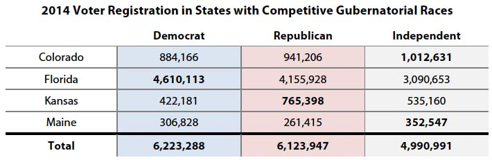 2014 Voter Registration in States with Competitive Gubernatorial Races