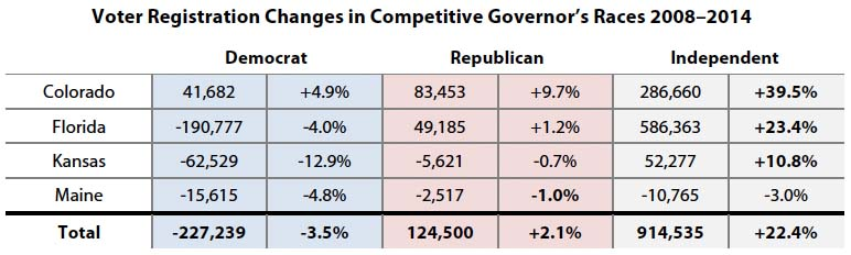 Voter Registration Changes in Competitive Governor's Races 2008–2014