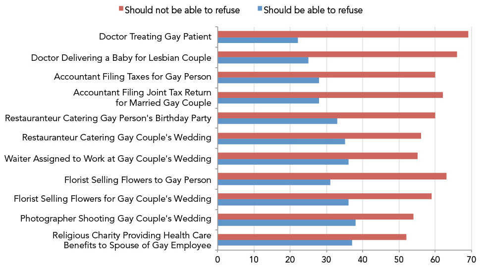 Should We Allow Refusal of Service to Gay People and Couples?