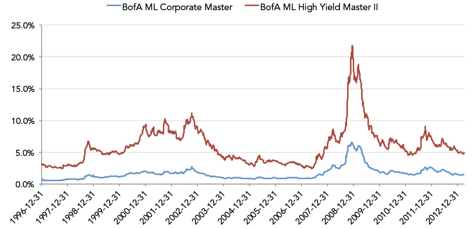 Bank of America Merrill Lynch Corporate Master and High Yield Indexes 1996-2012