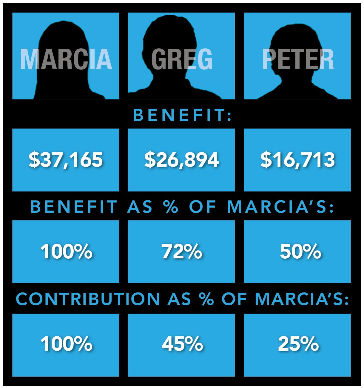 Yearly Social Security Benefits for Marcia, Greg, and Peter at Full Retirement in 2027