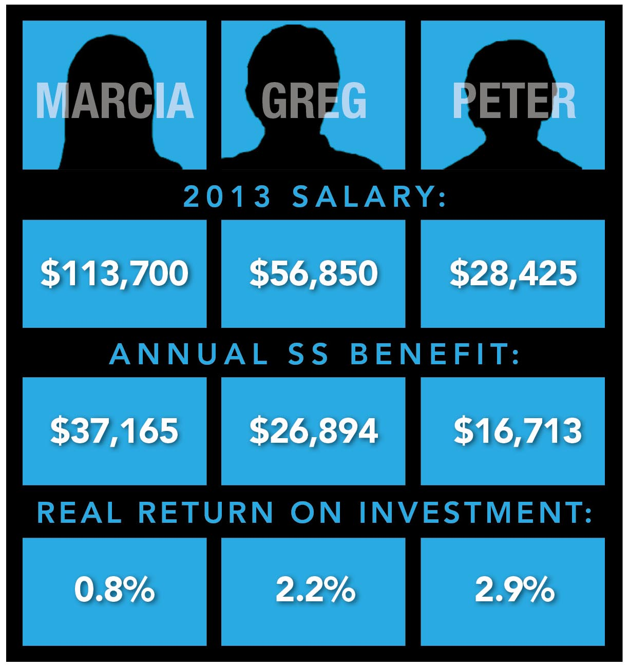 Net Benefit of Social Security Scenario 2: Employer contribution included