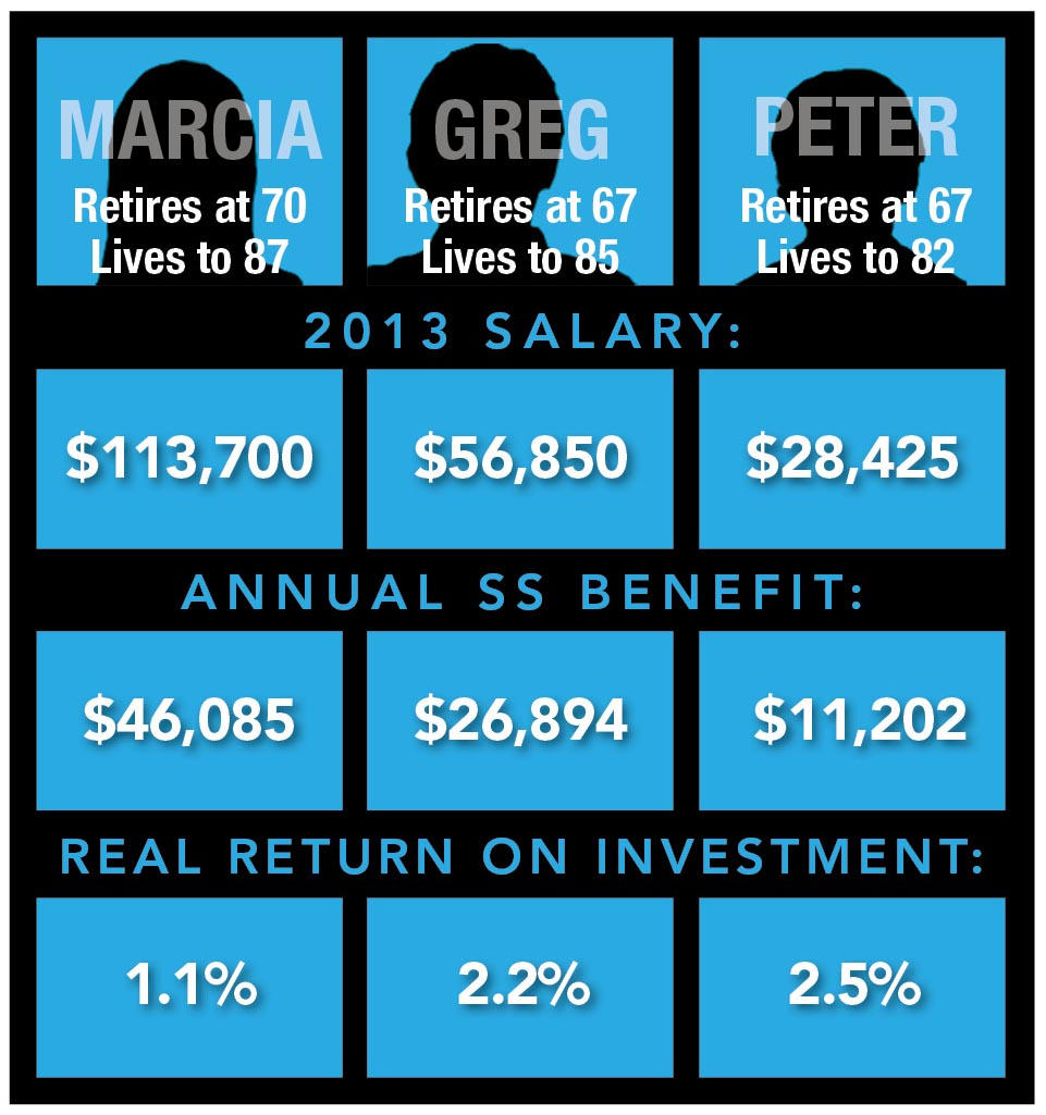 Net Benefit of Social Security Scenario 4: Employer contribution included; different retirement ages; different life expectancies