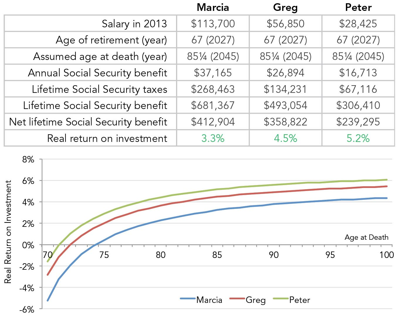 Scenario 1: Employee only, same retirement ages