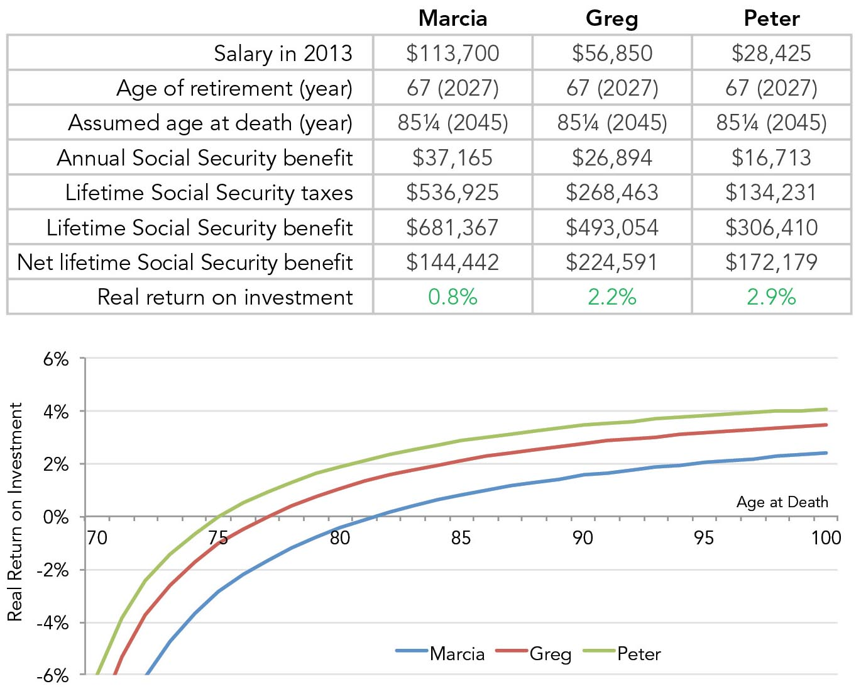 Scenario 2: Employee plus employer, same retirement ages