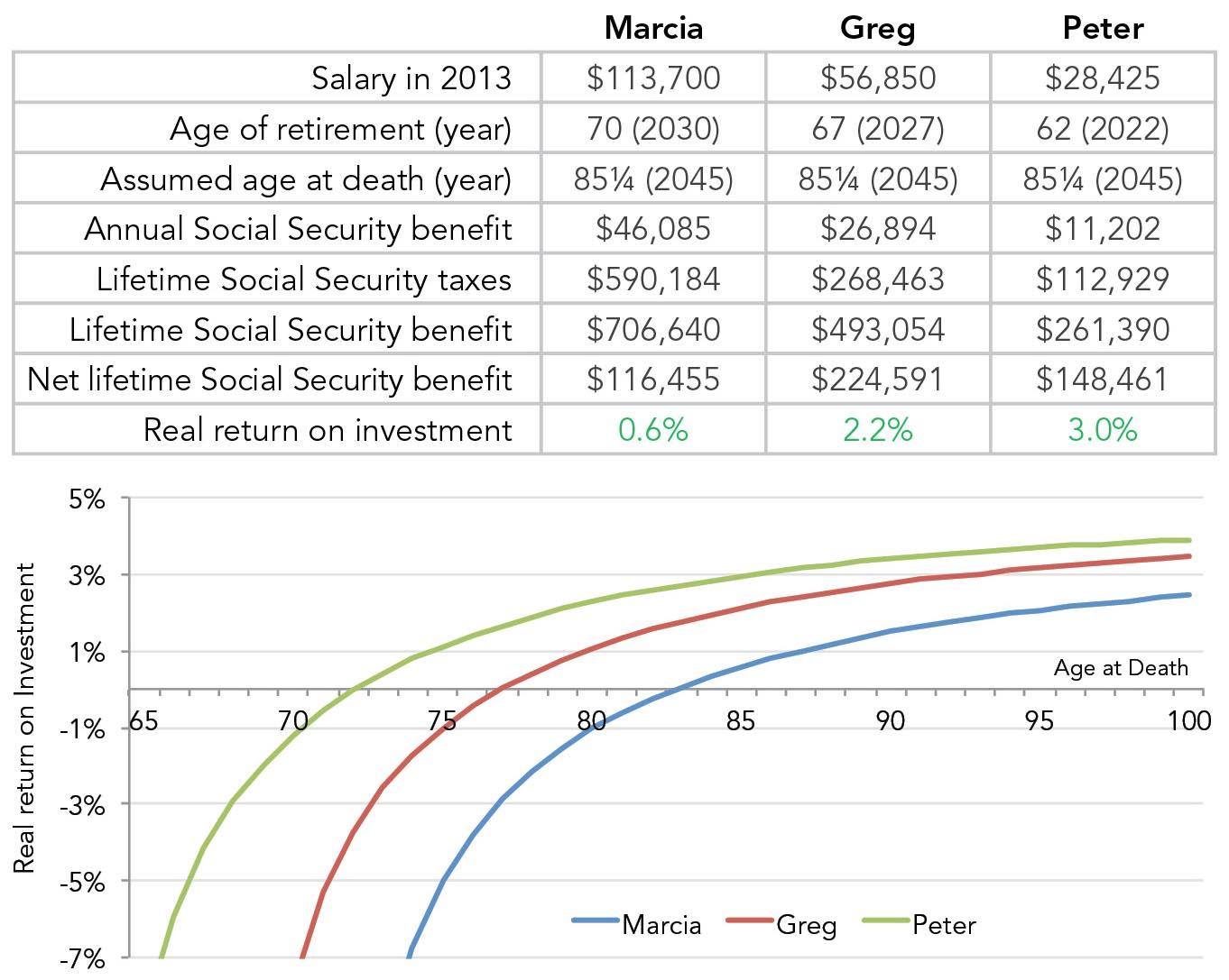 Scenario 3: Employee plus employer, different retirement ages