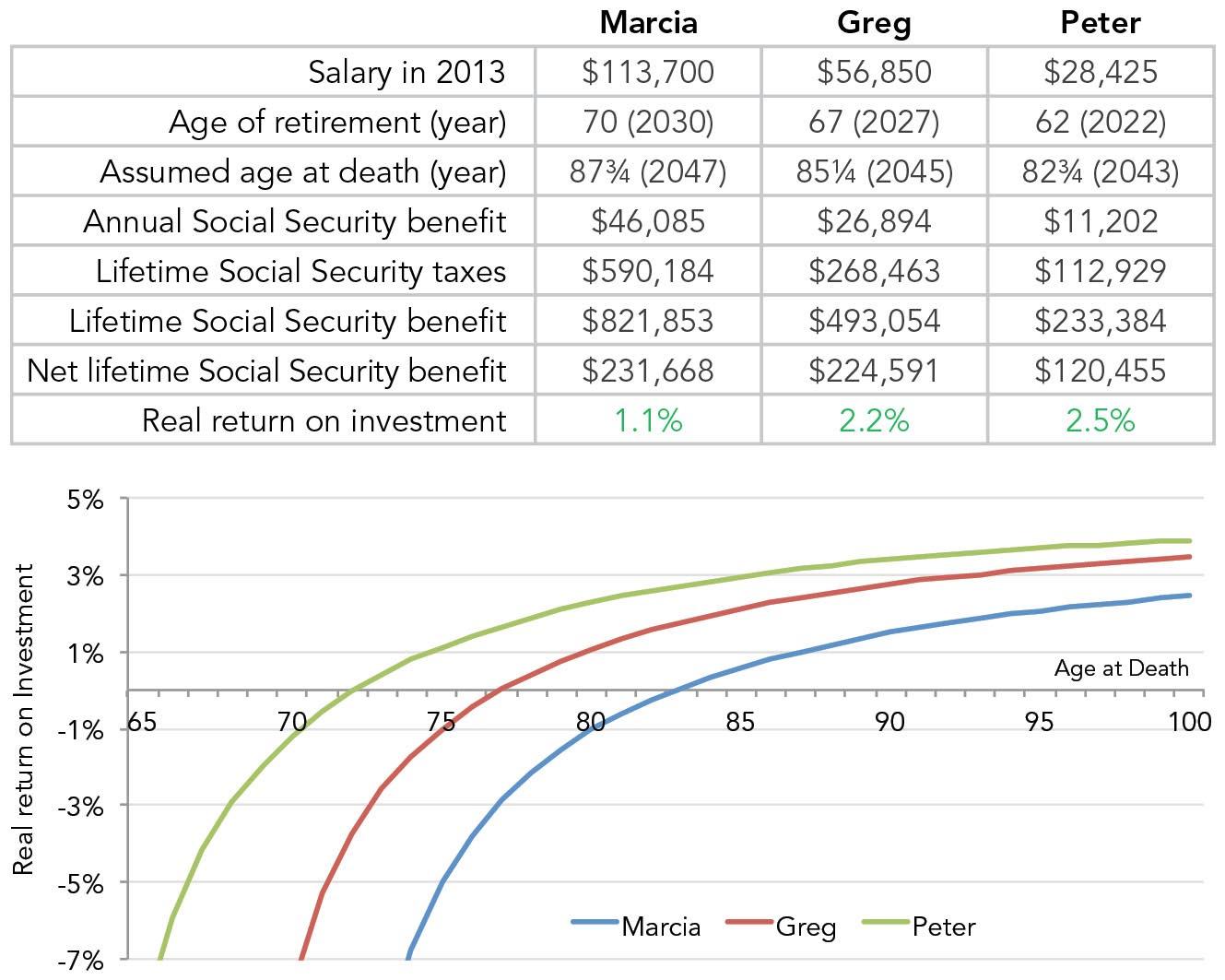 Scenario 4: Employee plus employer, different retirement ages, different life expectancies