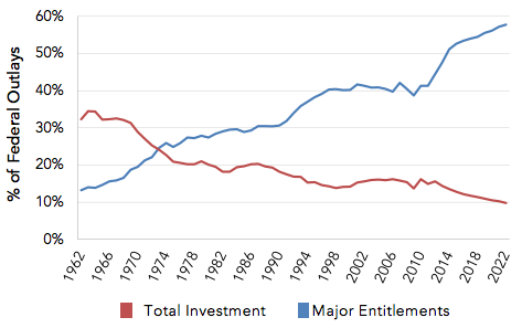 Investments and Entitlements as a Percentage of Federal Spending