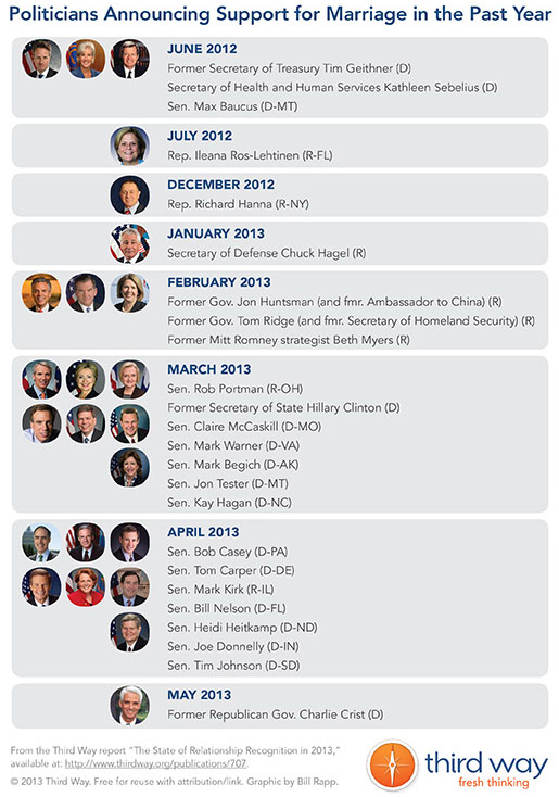 Timeline of Politicians Announcing Support for Marriage in the Past Year