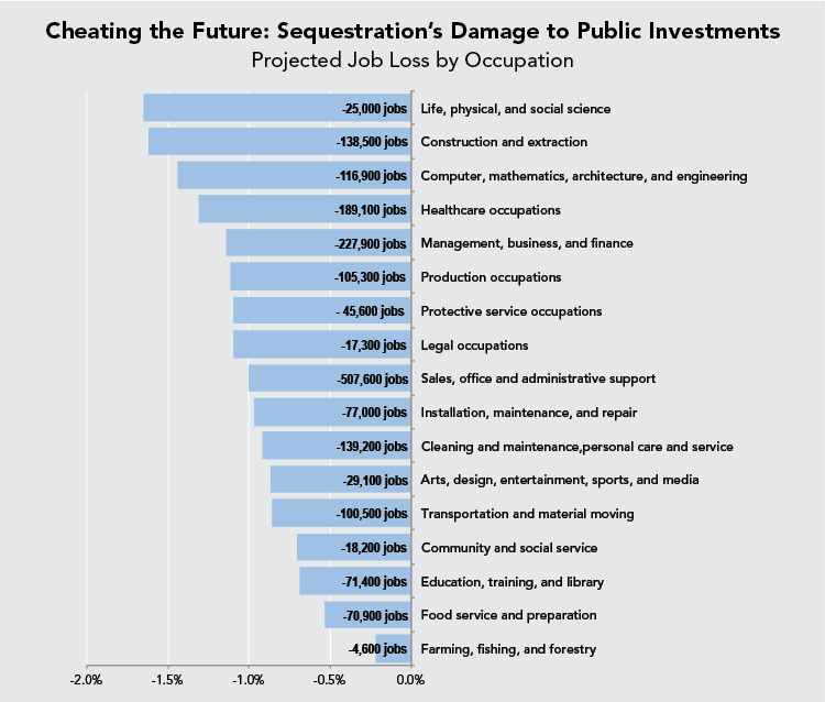 Cheating the Future: Sequestration's Damage to Public Investments