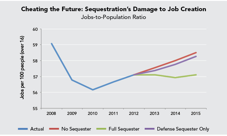 Cheating the Future: Sequestration's Damage to Job Creation