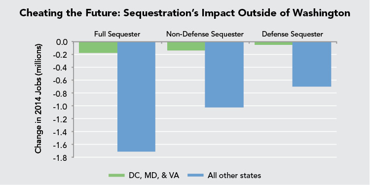 Cheating the Future: Sequestration's Impact Outside of Washington