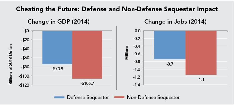Cheating the Future: Defense and Non-Defense Sequester Impact