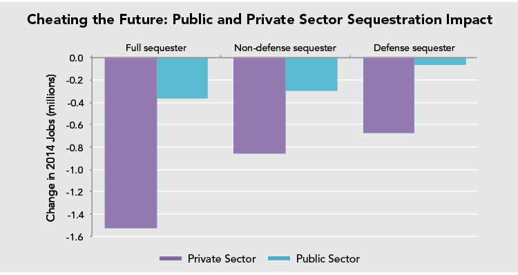 Cheating the Future: Public and Private Sector Sequestration Impact