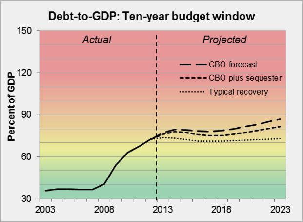 Debt-to-GDP- Ten-year budget window