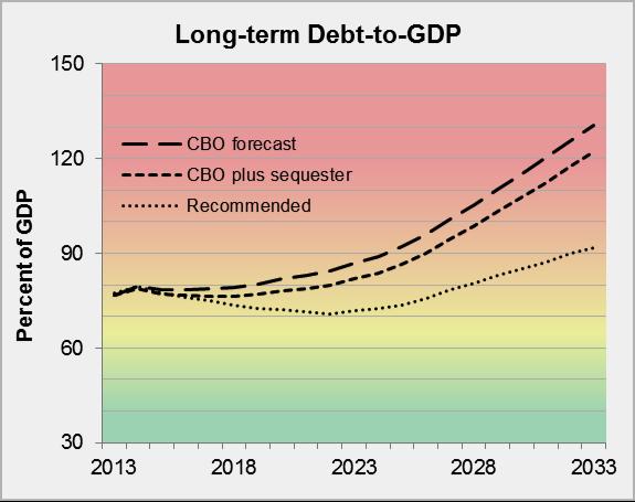 Long-term Debt-to-GDP