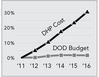 DOD Health Care Cost vs. Overall DOD Budget - Rate of Growth