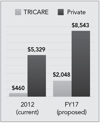 Annual TRICARE Prime Cost  for Working-Age Retirees  vs. Private Insurance