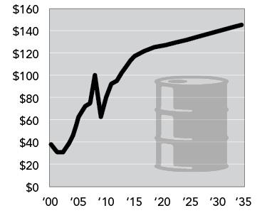 Rising Oil Cost