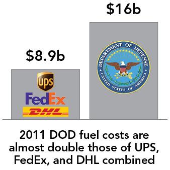 Fuel Costs chart