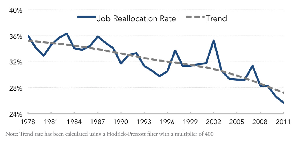 Fig. 1: Job Reallocation Rate (1978-2011)