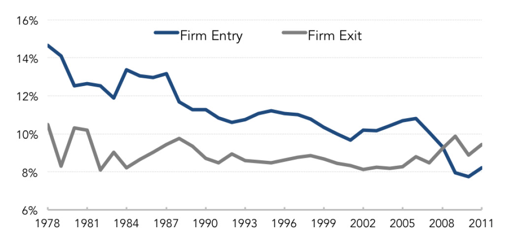 Fig. 2: Firm Entry and Exit Rates (1978-2011)