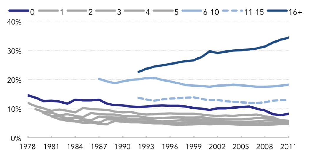 Fig. 3: Distribution of Total Firms by Firm Age (1978-2011)